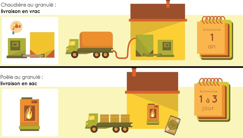 Livraison de granulés en vrac ou en sac