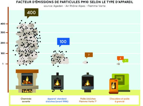tableau comparatif des émissions de CO2 appareils bois
