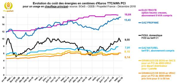 évolution du prix des énergies 2018 T3
